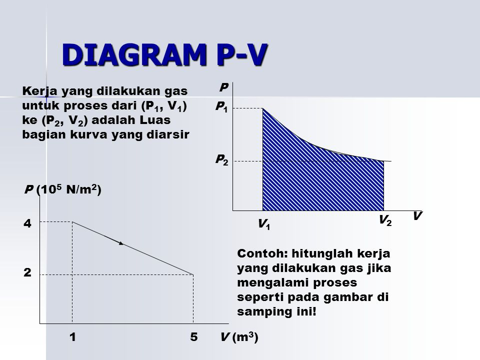DIAGRAM P-V P. V. P1. P2. V1. V2. Kerja yang dilakukan gas untuk proses dari (P1, V1) ke (P2, V2) adalah Luas bagian kurva yang diarsir.