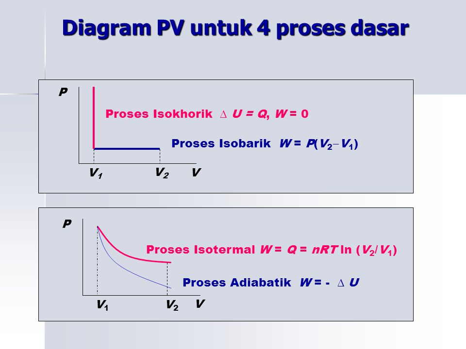 Diagram PV untuk 4 proses dasar