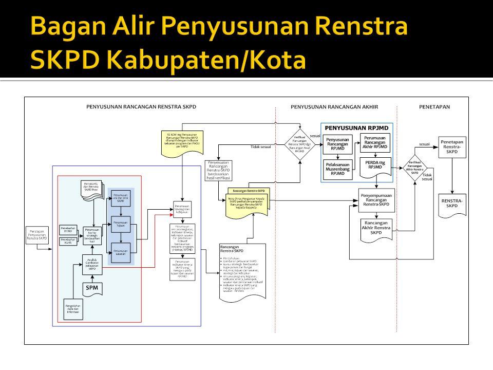 Bagan Alir Penyusunan Renstra SKPD Kabupaten/Kota