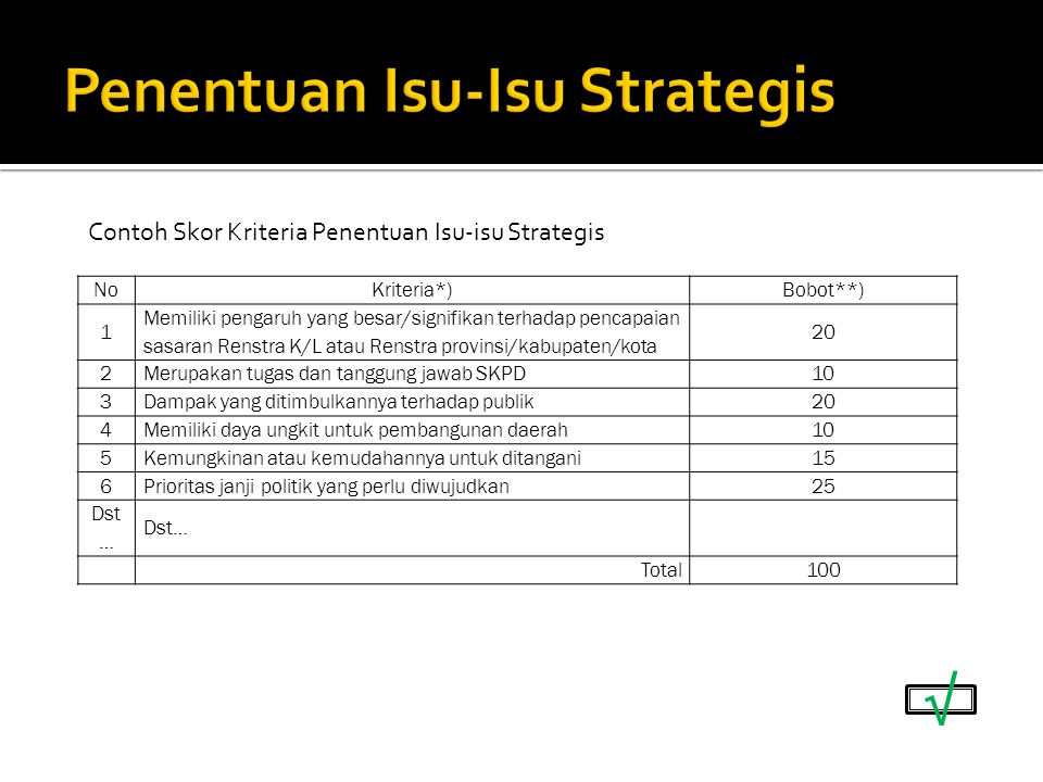 Penentuan Isu-Isu Strategis