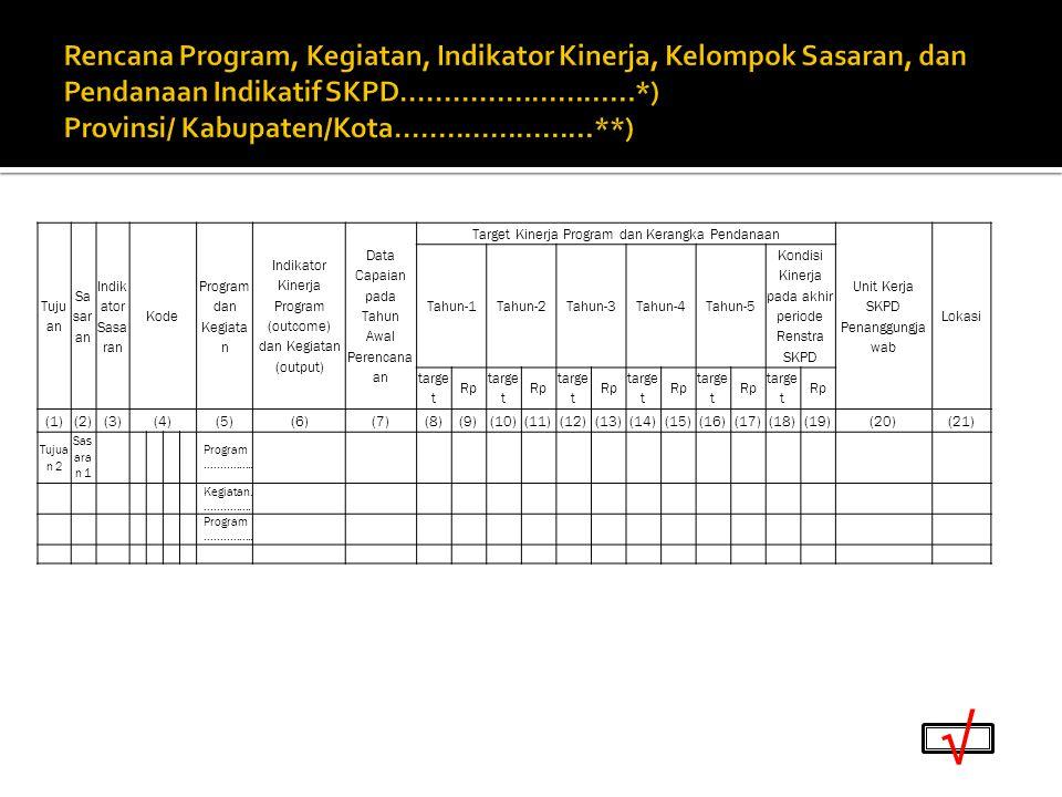Rencana Program, Kegiatan, Indikator Kinerja, Kelompok Sasaran, dan Pendanaan Indikatif SKPD...........................*) Provinsi/ Kabupaten/Kota.......................**)