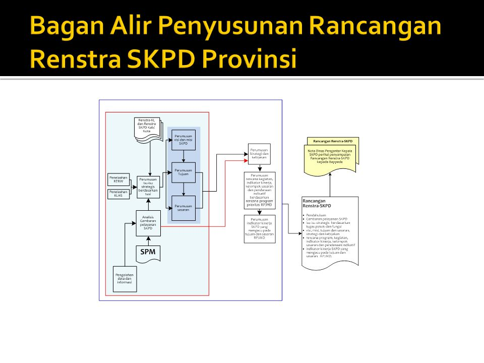 Bagan Alir Penyusunan Rancangan Renstra SKPD Provinsi