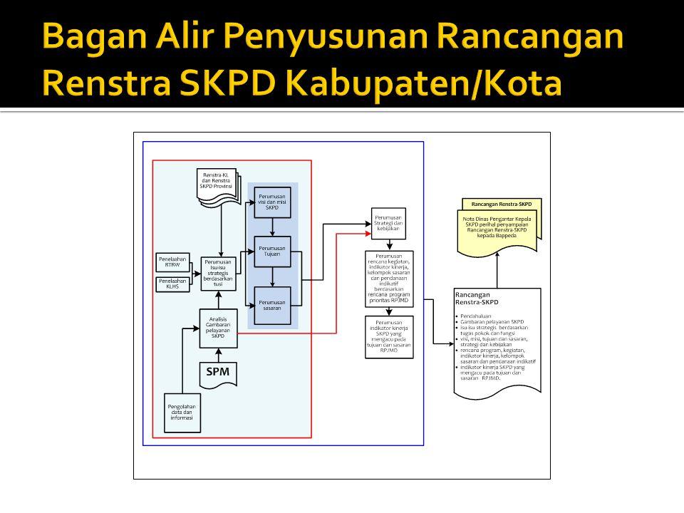 Bagan Alir Penyusunan Rancangan Renstra SKPD Kabupaten/Kota