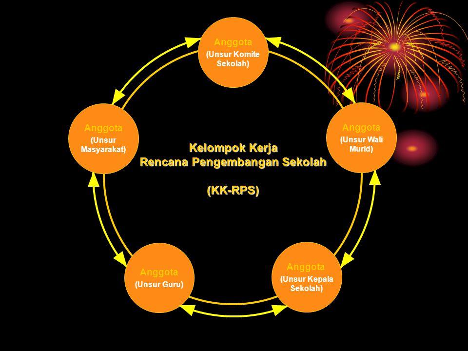 Rencana Pengembangan Sekolah