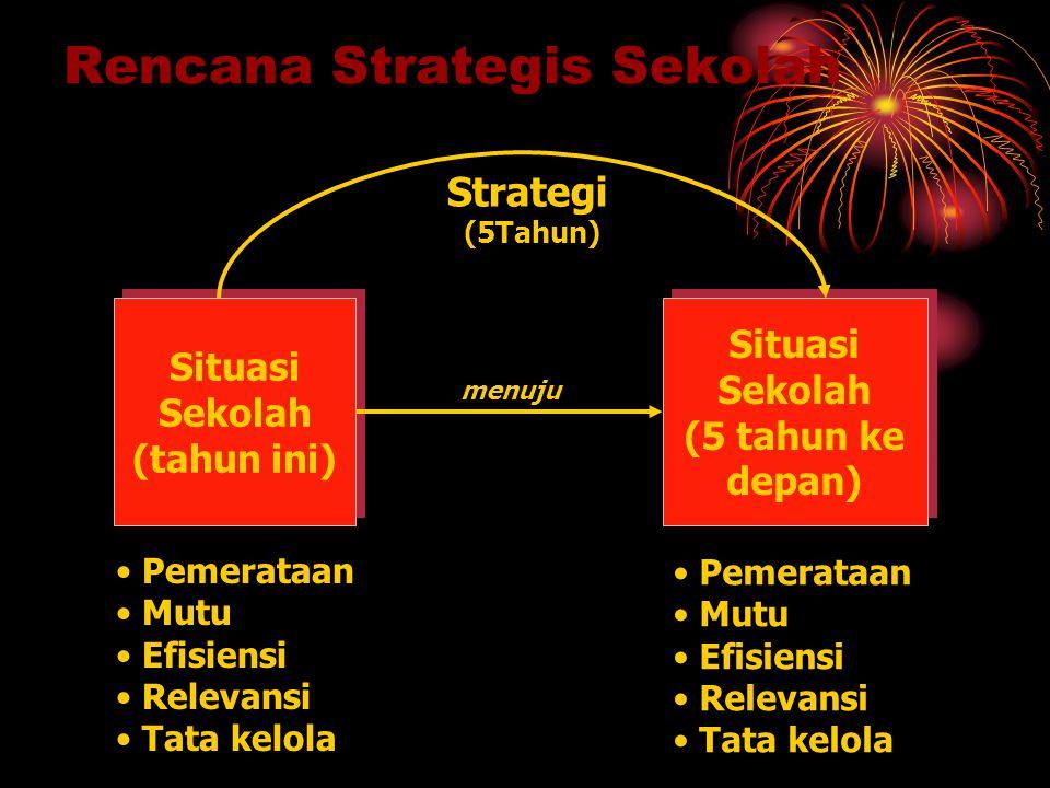 Rencana Strategis Sekolah