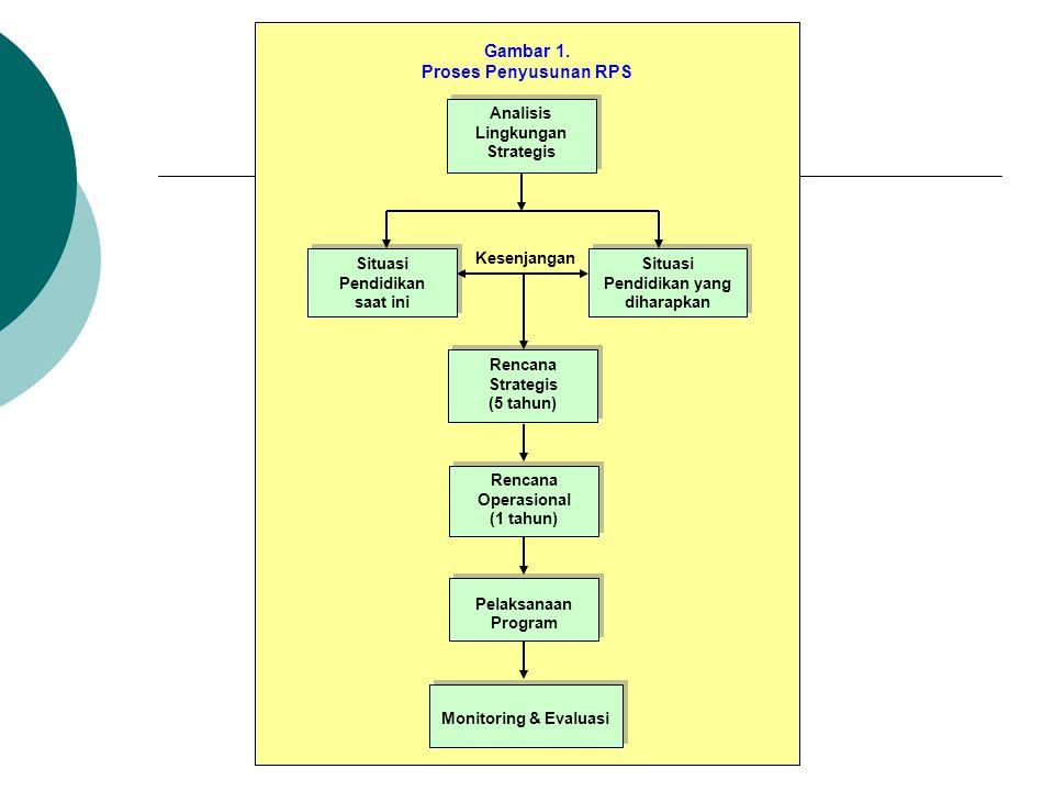 Analisis Lingkungan Strategis Situasi Pendidikan yang diharapkan