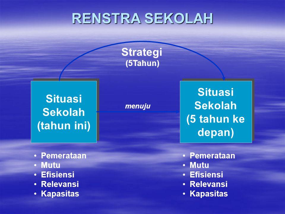 RENSTRA SEKOLAH Strategi Situasi Sekolah Situasi Sekolah