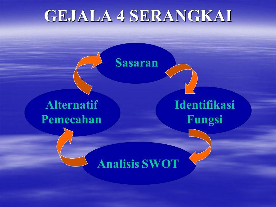 GEJALA 4 SERANGKAI Sasaran Identifikasi Fungsi Alternatif Pemecahan