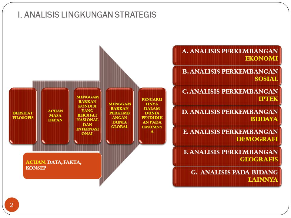 I. ANALISIS LINGKUNGAN STRATEGIS