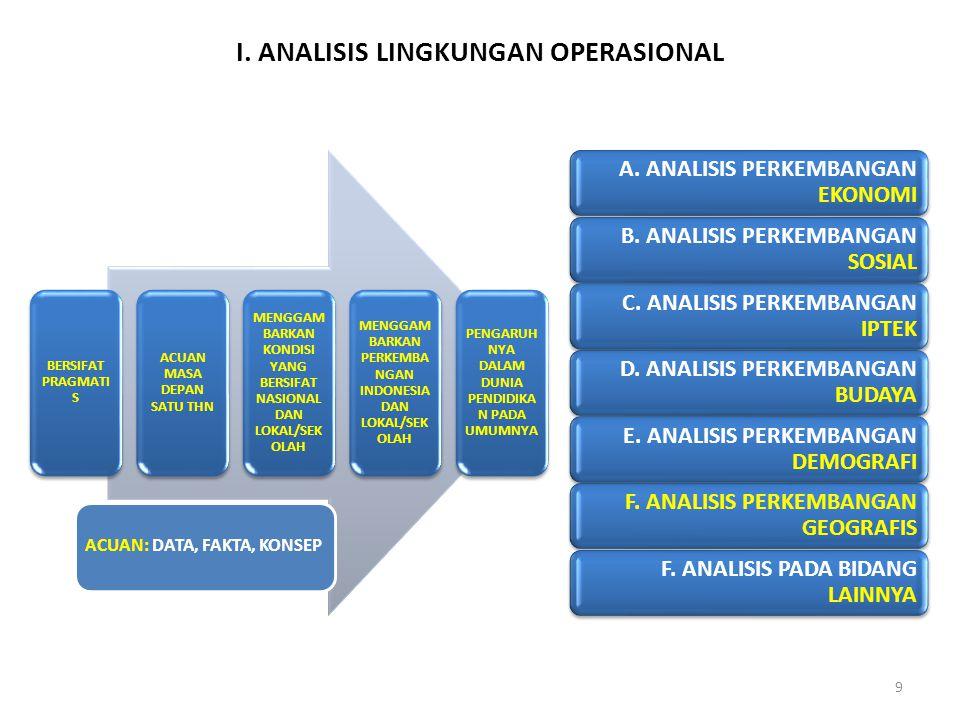 I. ANALISIS LINGKUNGAN OPERASIONAL