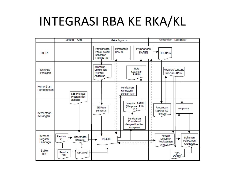 INTEGRASI RBA KE RKA/KL