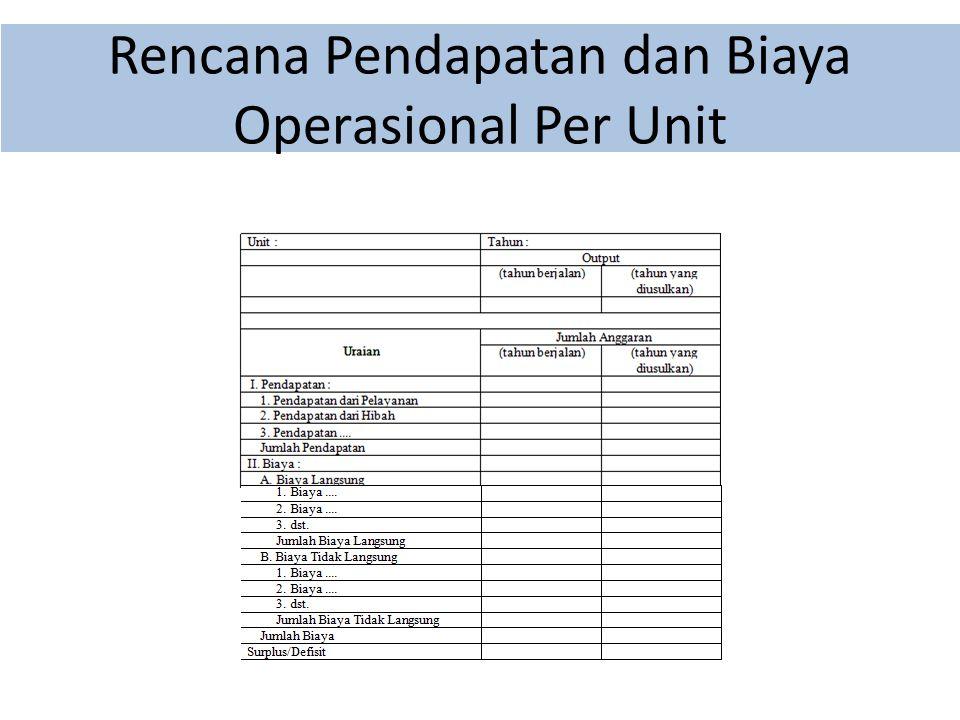 Rencana Pendapatan dan Biaya Operasional Per Unit