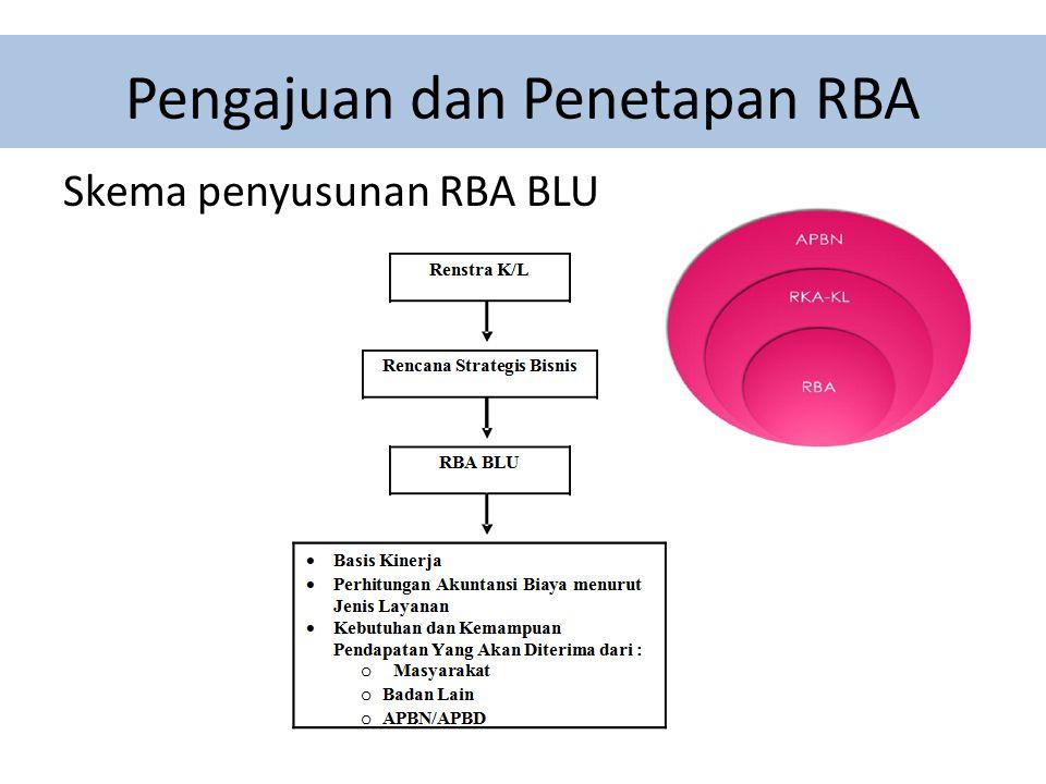 Pengajuan dan Penetapan RBA