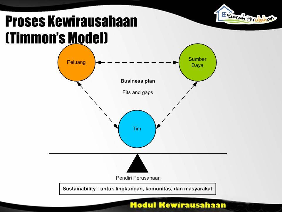 Proses Kewirausahaan (Timmon's Model)