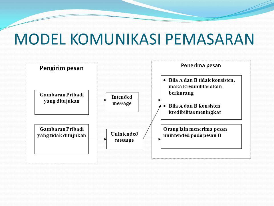 MODEL KOMUNIKASI PEMASARAN
