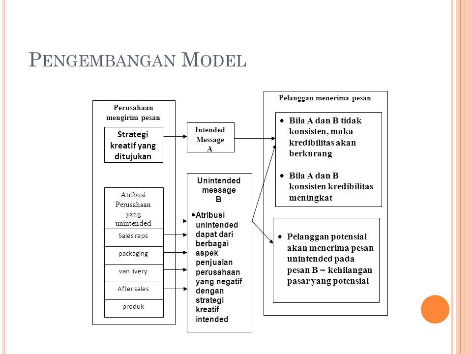 Pengembangan Model Pelanggan menerima pesan. Perusahaan mengirim pesan. Bila A dan B tidak konsisten, maka kredibilitas akan berkurang.