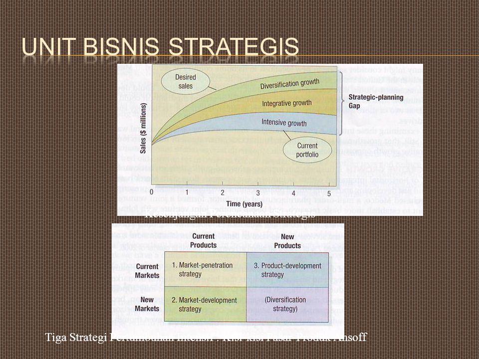 Unit Bisnis Strategis Kesenjangan Perencanaan Strategis