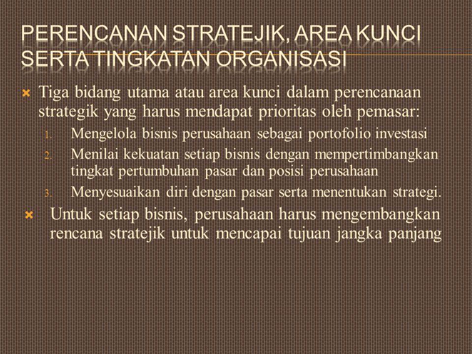 Perencanan Stratejik, Area kunci serta Tingkatan organisasi