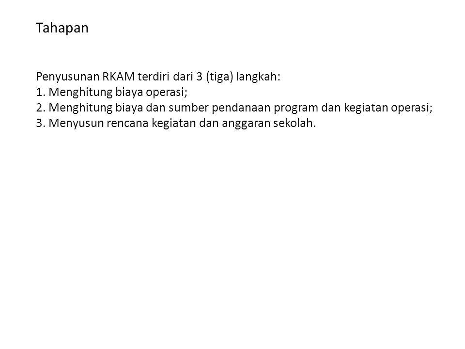 Tahapan Penyusunan RKAM terdiri dari 3 (tiga) langkah: