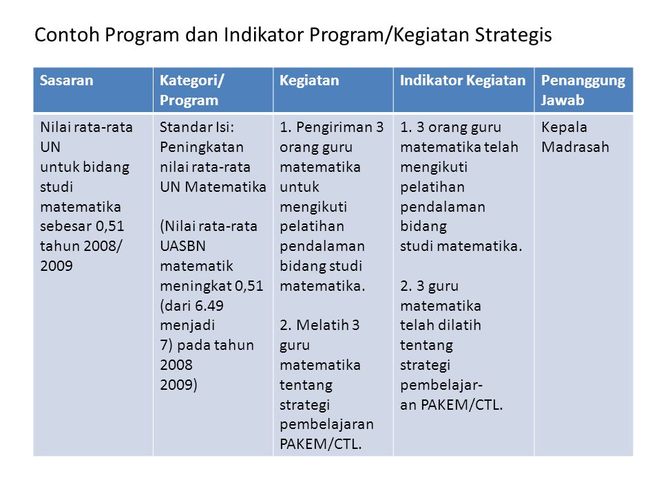 Contoh Program dan Indikator Program/Kegiatan Strategis
