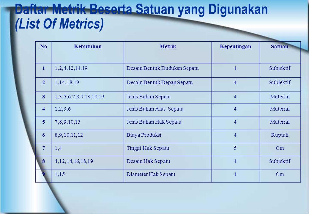 Daftar Metrik Beserta Satuan yang Digunakan (List Of Metrics)