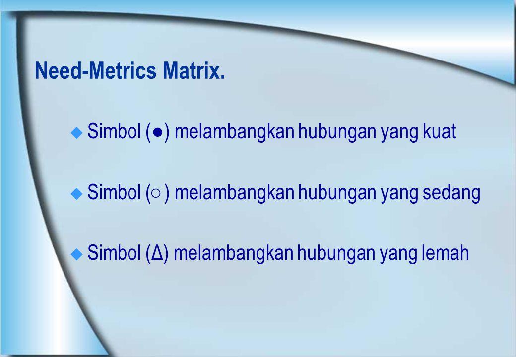 Need-Metrics Matrix. Simbol (●) melambangkan hubungan yang kuat