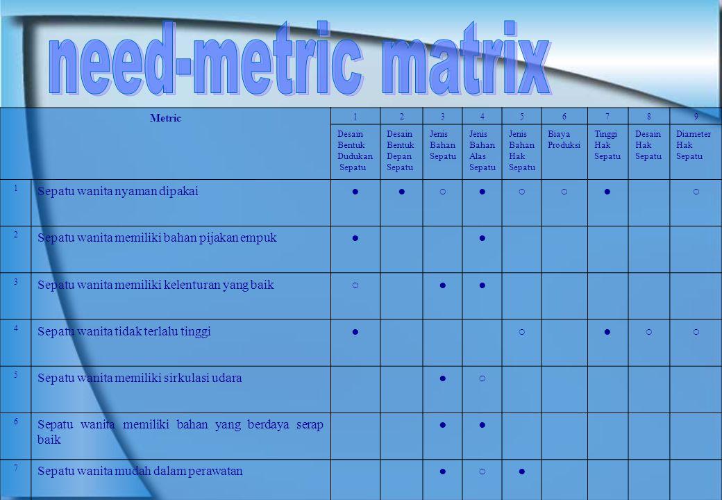 need-metric matrix Sepatu wanita nyaman dipakai ● ○