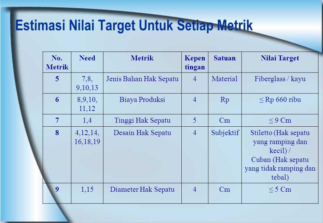 Estimasi Nilai Target Untuk Setiap Metrik