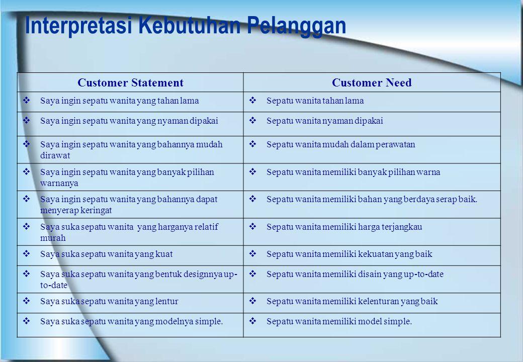 Interpretasi Kebutuhan Pelanggan
