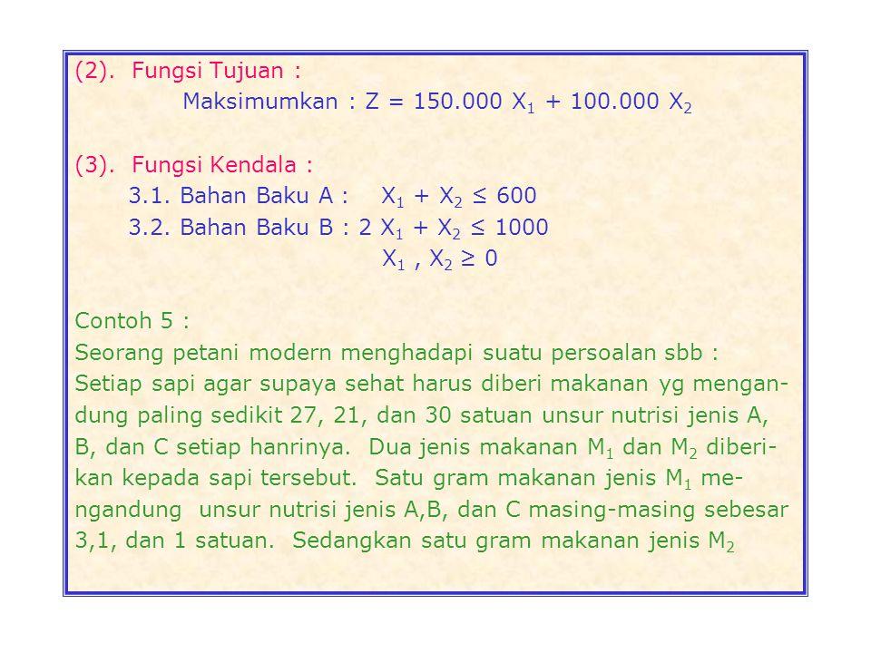 (2). Fungsi Tujuan : Maksimumkan : Z = 150.000 X1 + 100.000 X2. (3). Fungsi Kendala : 3.1. Bahan Baku A : X1 + X2 ≤ 600.