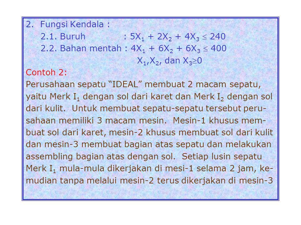 2. Fungsi Kendala : 2.1. Buruh : 5X1 + 2X2 + 4X3  240. 2.2. Bahan mentah : 4X1 + 6X2 + 6X3  400.