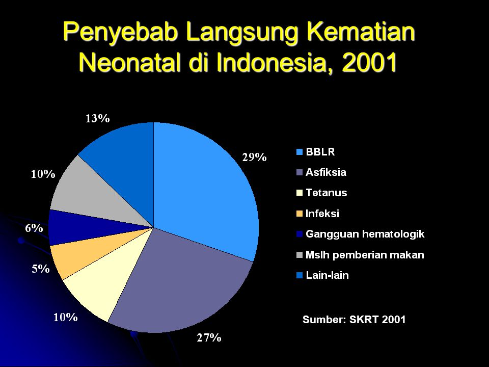 Penyebab Langsung Kematian Neonatal di Indonesia, 2001
