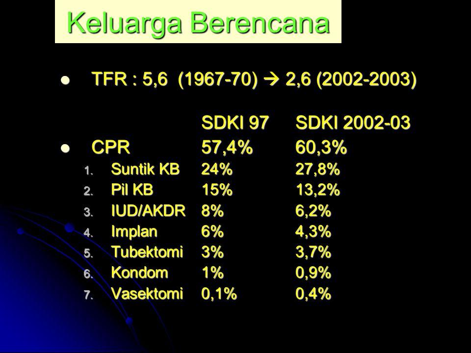 Keluarga Berencana TFR : 5,6 (1967-70)  2,6 (2002-2003)