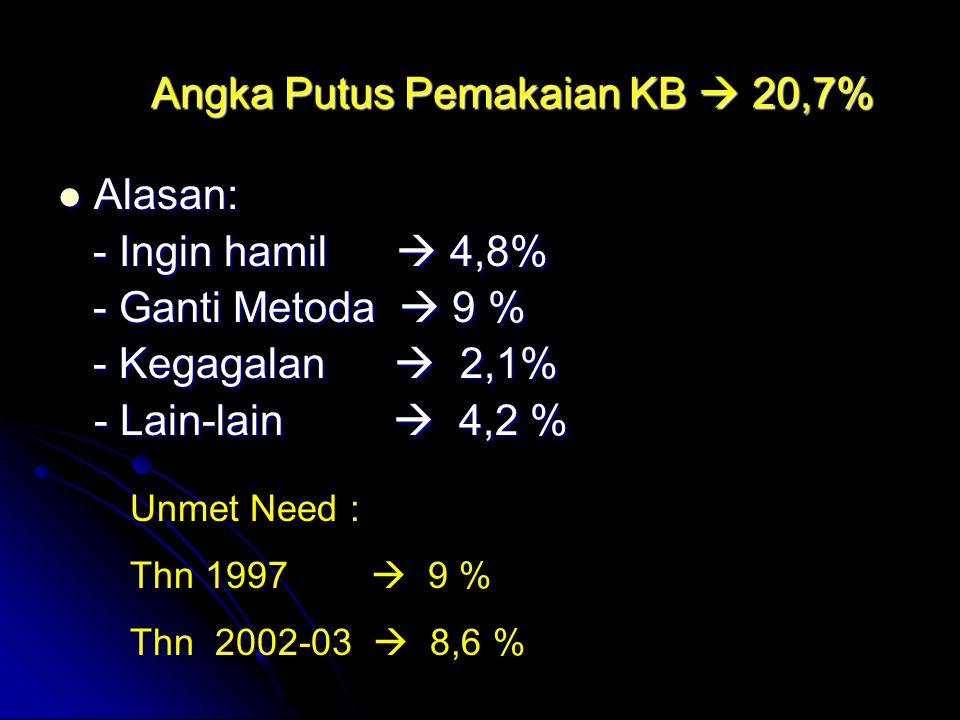 Angka Putus Pemakaian KB  20,7%