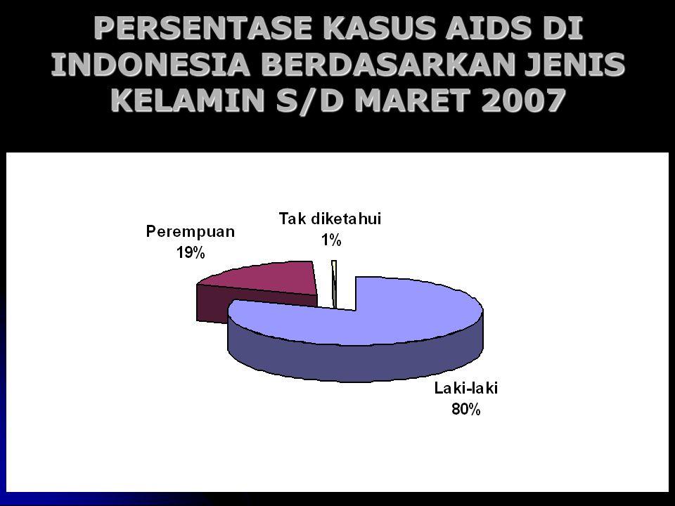 PERSENTASE KASUS AIDS DI INDONESIA BERDASARKAN JENIS KELAMIN S/D MARET 2007