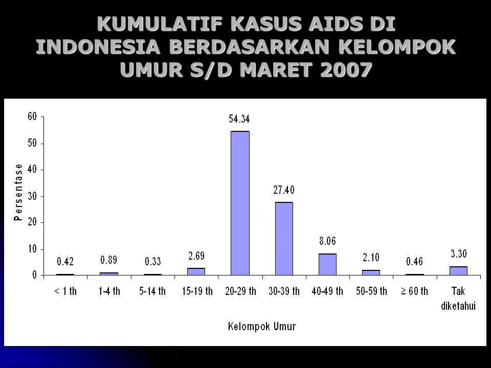 KUMULATIF KASUS AIDS DI INDONESIA BERDASARKAN KELOMPOK UMUR S/D MARET 2007
