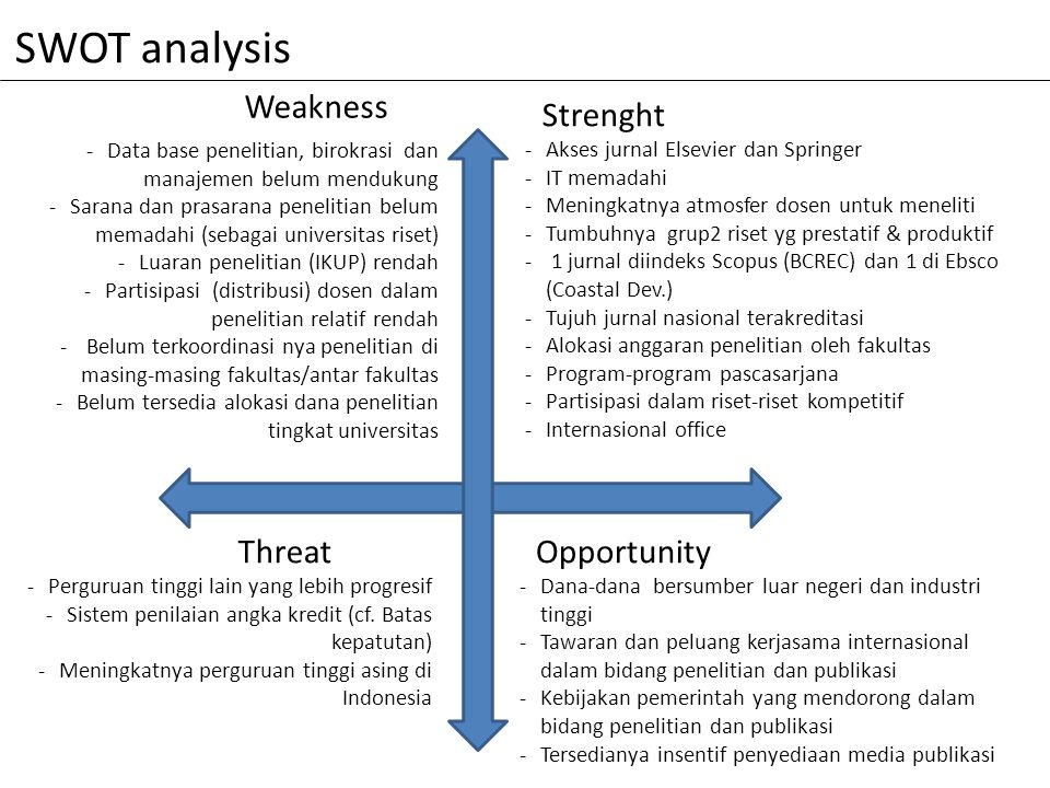 SWOT analysis Weakness Strenght Threat Opportunity