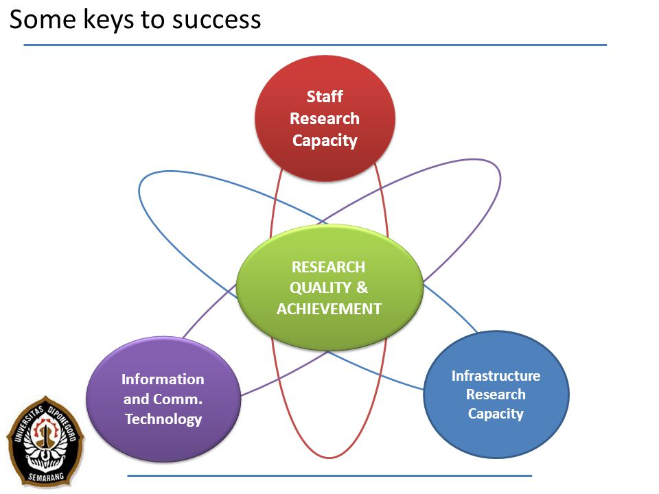 Some keys to success Staff Research Capacity