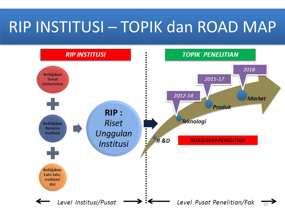 RIP INSTITUSI – TOPIK dan ROAD MAP