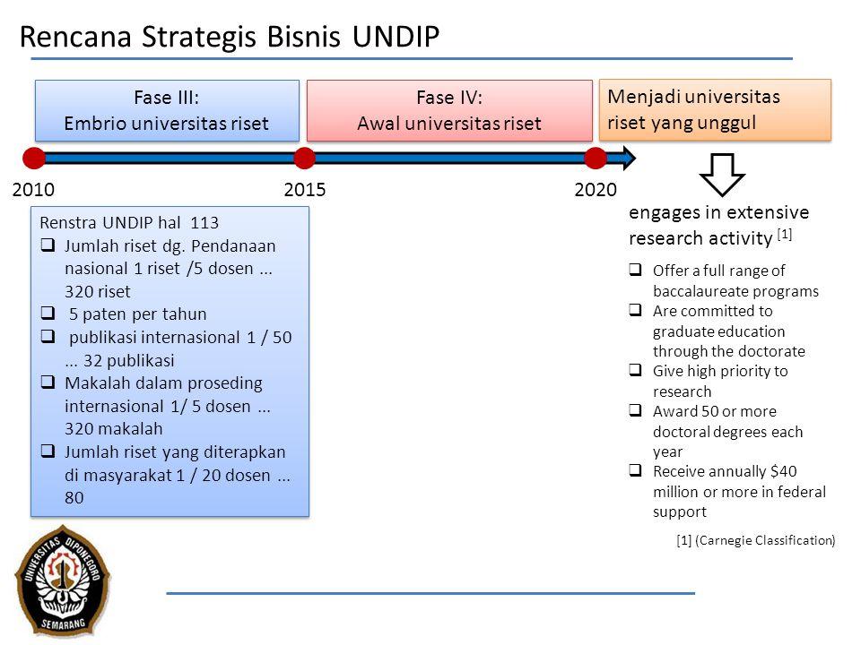 Rencana Strategis Bisnis UNDIP