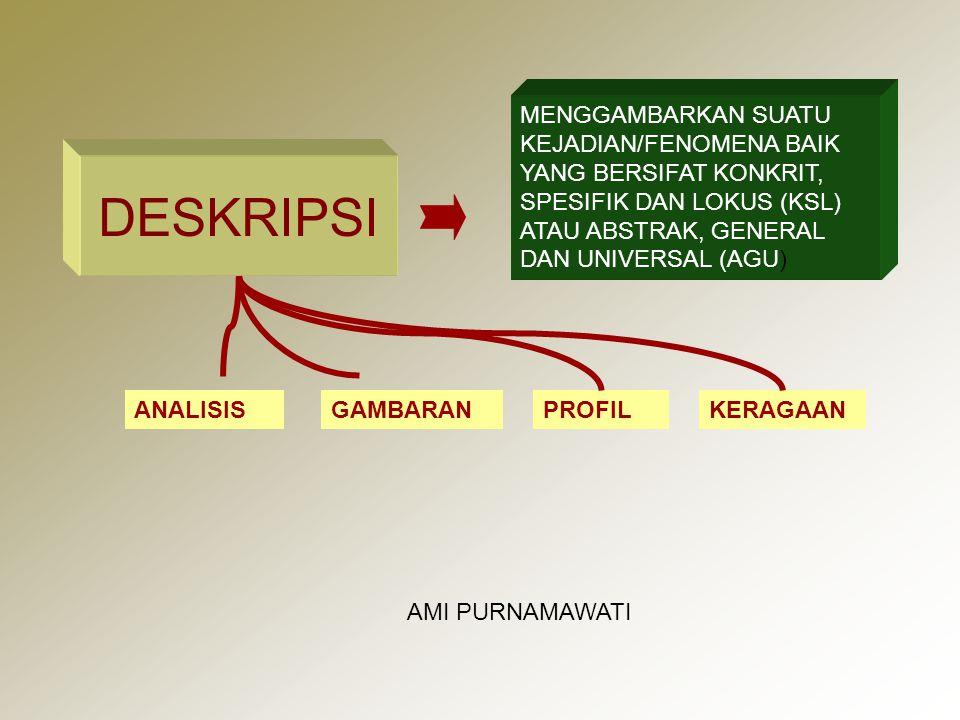 MENGGAMBARKAN SUATU KEJADIAN/FENOMENA BAIK YANG BERSIFAT KONKRIT, SPESIFIK DAN LOKUS (KSL) ATAU ABSTRAK, GENERAL DAN UNIVERSAL (AGU)