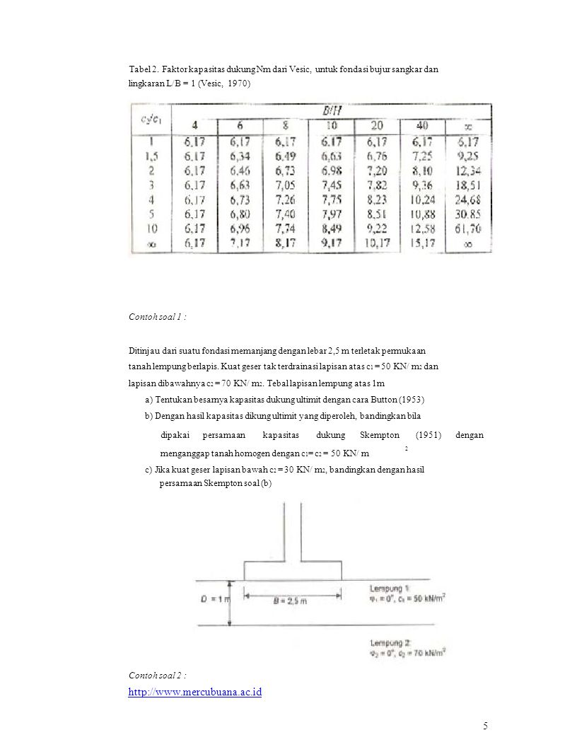Tabel 2. Faktor kapasitas dukung Nm dari Vesic, untuk fondasi bujur sangkar dan