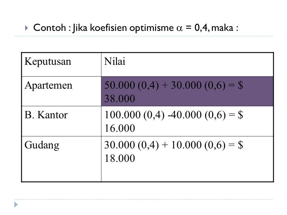 Keputusan Nilai Apartemen 50.000 (0,4) + 30.000 (0,6) = $ 38.000
