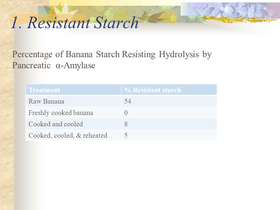 1. Resistant Starch Percentage of Banana Starch Resisting Hydrolysis by. Pancreatic α-Amylase. Treatment.