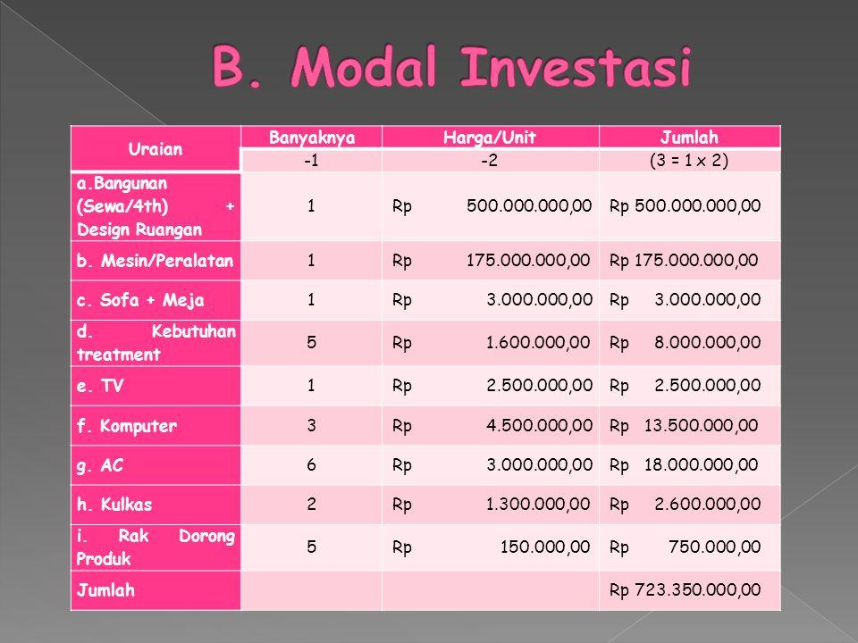 B. Modal Investasi Uraian Banyaknya Harga/Unit Jumlah -1 -2