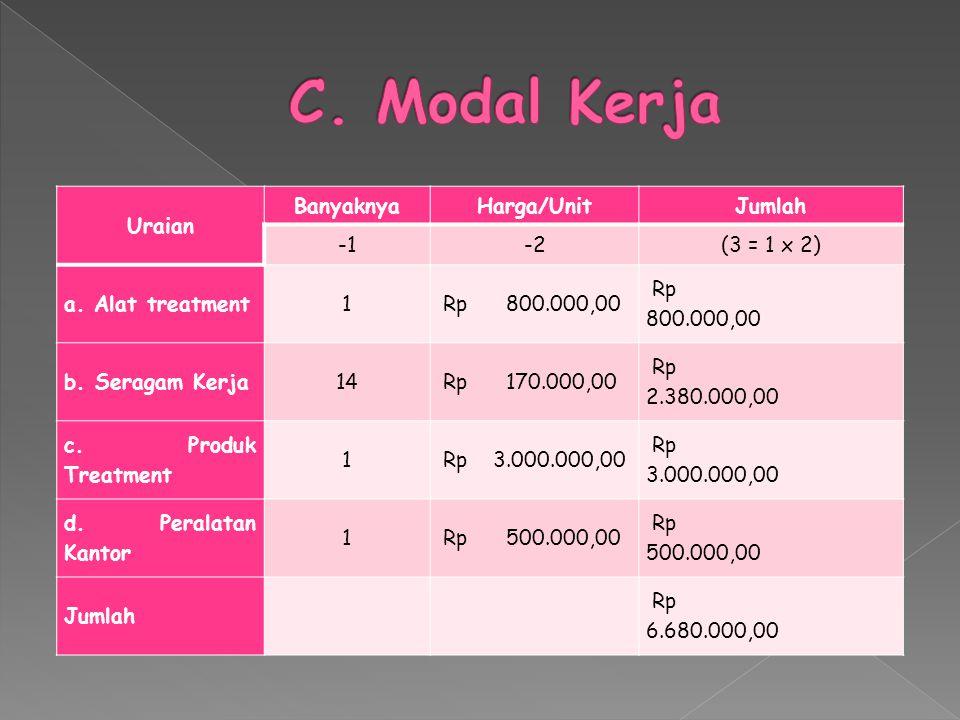 C. Modal Kerja Uraian Banyaknya Harga/Unit Jumlah -1 -2 (3 = 1 x 2)