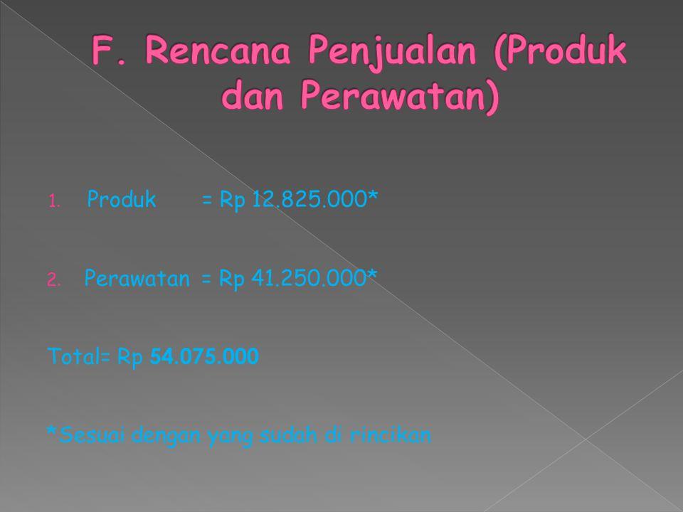 F. Rencana Penjualan (Produk dan Perawatan)