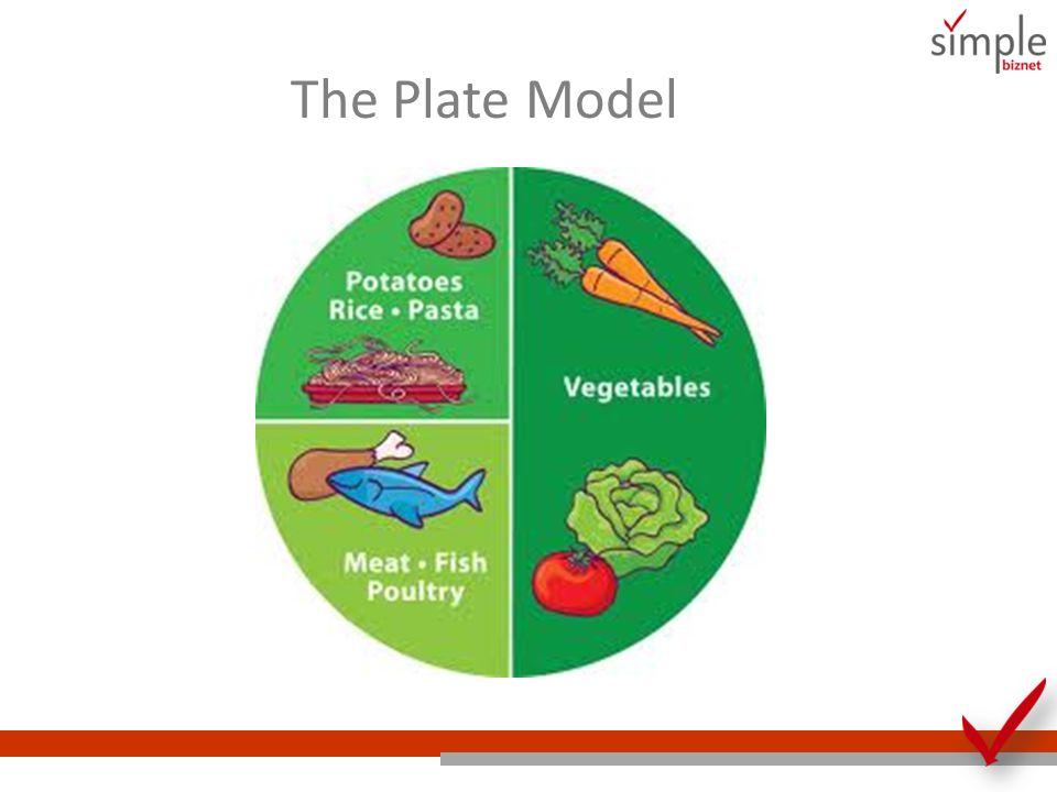 The Plate Model Ini adalah Plate Model yang ideal. Jadi, mulai hari ini kita coba yuk menggunakan Plate Model atau pengaturan makanan seperti ini: