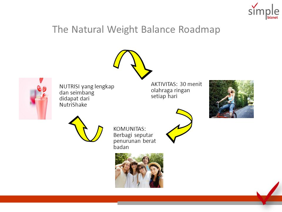 The Natural Weight Balance Roadmap