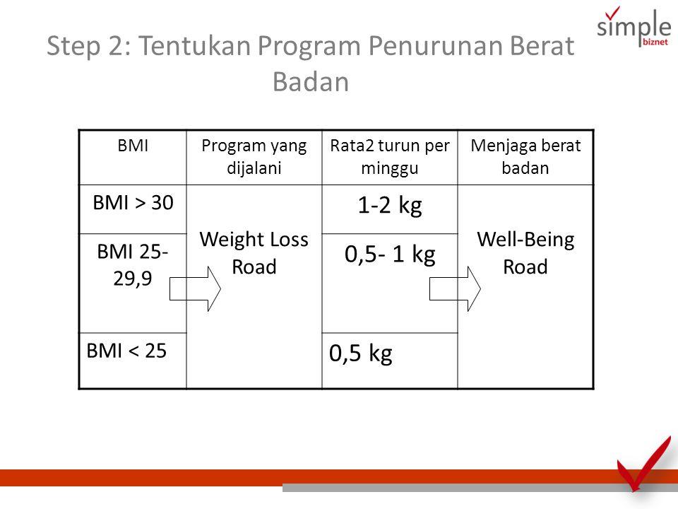 Step 2: Tentukan Program Penurunan Berat Badan